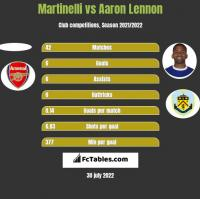 Martinelli vs Aaron Lennon h2h player stats