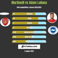 Martinelli vs Adam Lallana h2h player stats