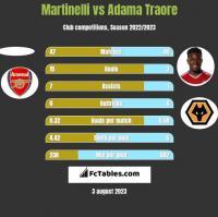 Martinelli vs Adama Traore h2h player stats