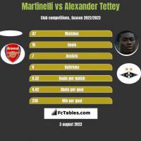 Martinelli vs Alexander Tettey h2h player stats