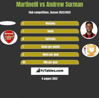 Martinelli vs Andrew Surman h2h player stats