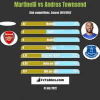 Martinelli vs Andros Townsend h2h player stats
