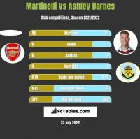 Martinelli vs Ashley Barnes h2h player stats