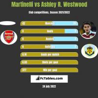 Martinelli vs Ashley R. Westwood h2h player stats