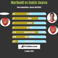Martinelli vs Cedric Soares h2h player stats