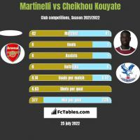 Martinelli vs Cheikhou Kouyate h2h player stats