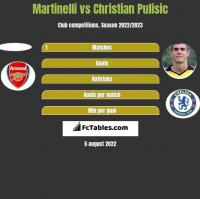 Martinelli vs Christian Pulisic h2h player stats