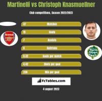 Martinelli vs Christoph Knasmuellner h2h player stats