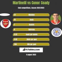 Martinelli vs Conor Coady h2h player stats