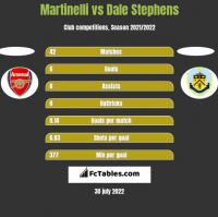 Martinelli vs Dale Stephens h2h player stats