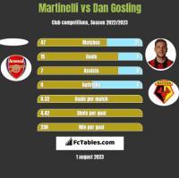 Martinelli vs Dan Gosling h2h player stats