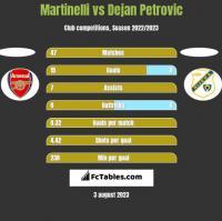Martinelli vs Dejan Petrovic h2h player stats