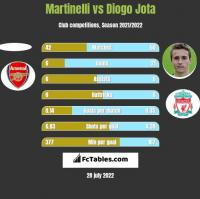 Martinelli vs Diogo Jota h2h player stats