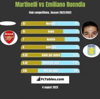 Martinelli vs Emiliano Buendia h2h player stats