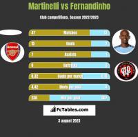 Martinelli vs Fernandinho h2h player stats