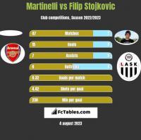 Martinelli vs Filip Stojkovic h2h player stats