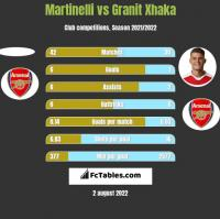 Martinelli vs Granit Xhaka h2h player stats