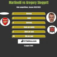 Martinelli vs Gregory Sloggett h2h player stats