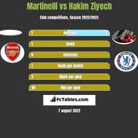 Martinelli vs Hakim Ziyech h2h player stats