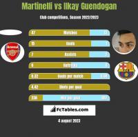 Martinelli vs Ilkay Guendogan h2h player stats