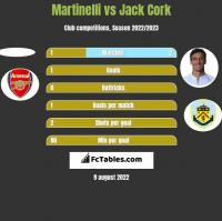 Martinelli vs Jack Cork h2h player stats