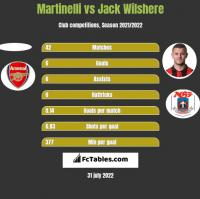 Martinelli vs Jack Wilshere h2h player stats