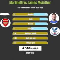 Martinelli vs James McArthur h2h player stats