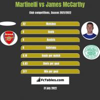 Martinelli vs James McCarthy h2h player stats