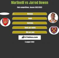 Martinelli vs Jarrod Bowen h2h player stats