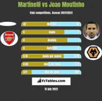 Martinelli vs Joao Moutinho h2h player stats