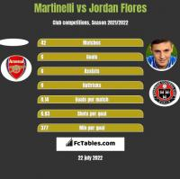 Martinelli vs Jordan Flores h2h player stats