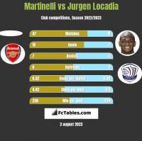 Martinelli vs Jurgen Locadia h2h player stats