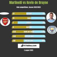 Martinelli vs Kevin de Bruyne h2h player stats