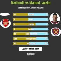 Martinelli vs Manuel Lanzini h2h player stats