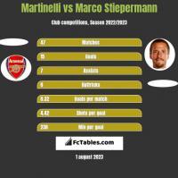Martinelli vs Marco Stiepermann h2h player stats