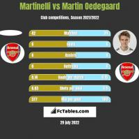 Martinelli vs Martin Oedegaard h2h player stats