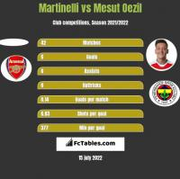 Martinelli vs Mesut Oezil h2h player stats
