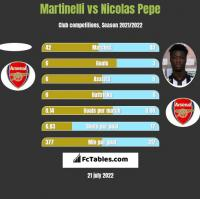 Martinelli vs Nicolas Pepe h2h player stats