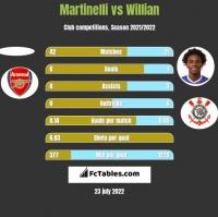 Martinelli vs Willian h2h player stats