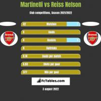 Martinelli vs Reiss Nelson h2h player stats