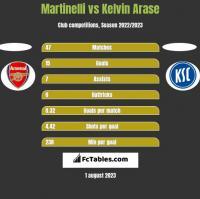 Martinelli vs Kelvin Arase h2h player stats