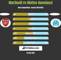 Martinelli vs Matteo Guendouzi h2h player stats