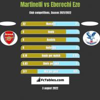 Martinelli vs Eberechi Eze h2h player stats