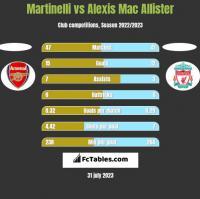 Martinelli vs Alexis Mac Allister h2h player stats
