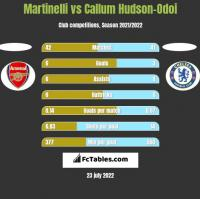 Martinelli vs Callum Hudson-Odoi h2h player stats