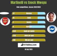 Martinelli vs Enock Mwepu h2h player stats