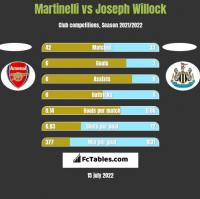 Martinelli vs Joseph Willock h2h player stats