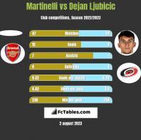 Martinelli vs Dejan Ljubicic h2h player stats
