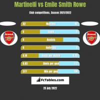 Martinelli vs Emile Smith Rowe h2h player stats