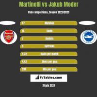 Martinelli vs Jakub Moder h2h player stats